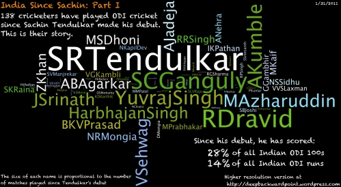 India Since Sachin- Part I