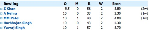 India v. Pakistan Bowling Card