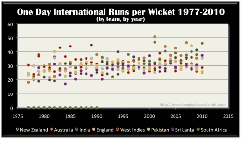 Average per wicket per year in One Day History