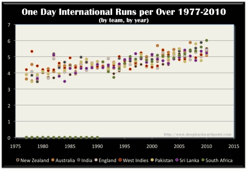 Run Rate by Year in One Day History
