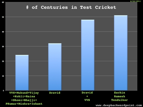 # of Centuries in Test Cricket