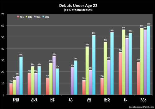 Debuts Under Age 22 (as % of Total Debuts)