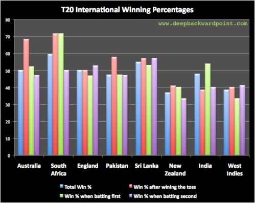 Win % in Twenty20 Internationals