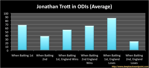 Trott Average in ODIs