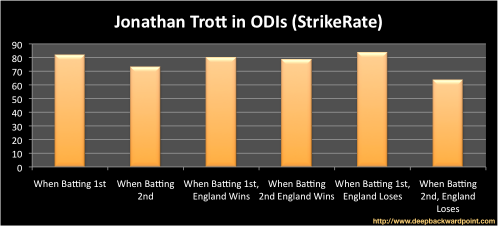 Trott Strike Rate in ODIs
