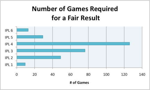 Number of Games Required in the IPL for Confidence in a Fair Result